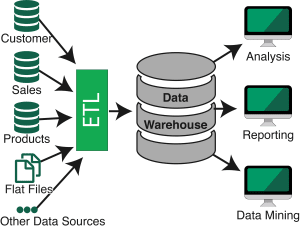 Typical ETL Architecture