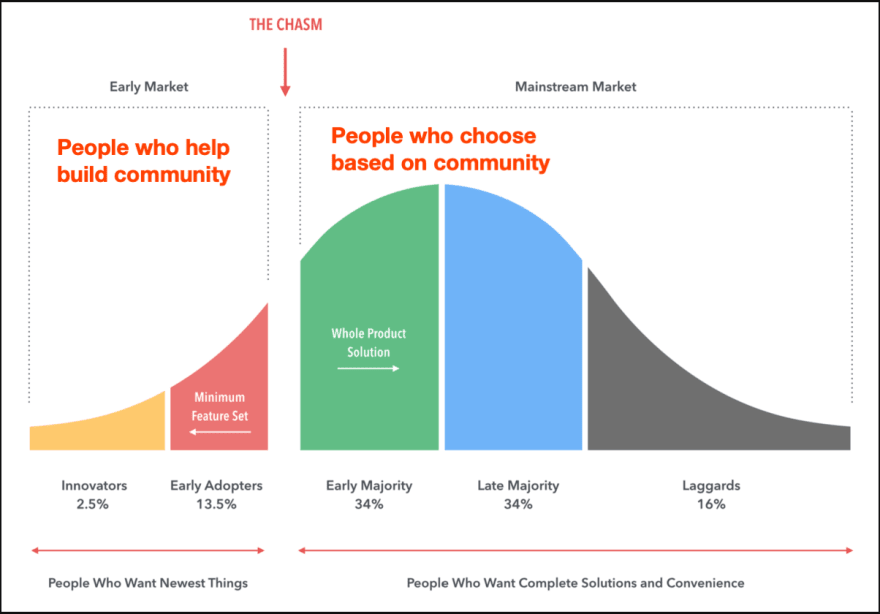 Community crossing the chasm