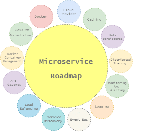 microservice roadmap