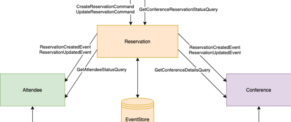 Cover image for Event Sourcing pattern for microservices in .Net Core
