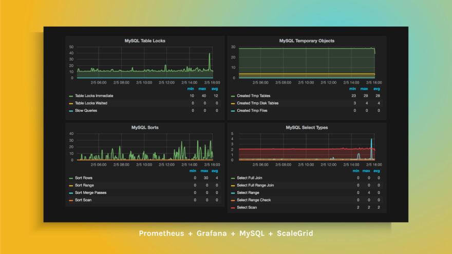 How to Monitor MySQL Deployments with Prometheus & Grafana at ScaleGrid
