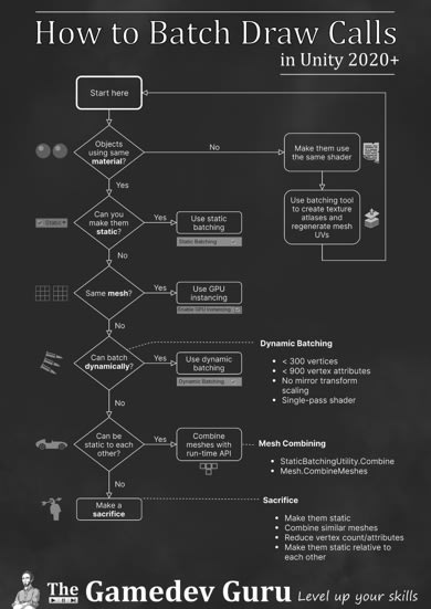 Unity Draw Call Reduction: Batching Diagram