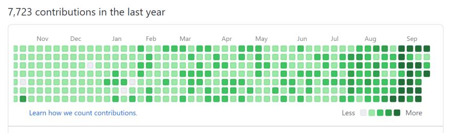 contributions graph