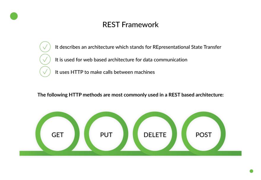 django-rest-framework
