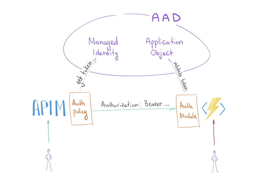 Protected Azure Functions App behind APIM, details