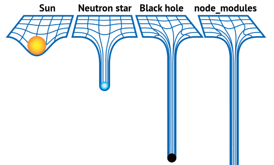 node_modules is heavy.