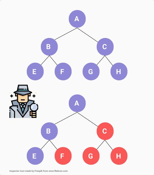 Reconcilier process illustration