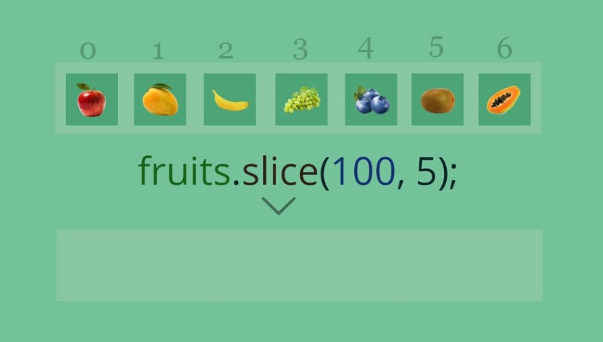 Javascript Array Slice Method: When begin is greater than or equal to length of array.