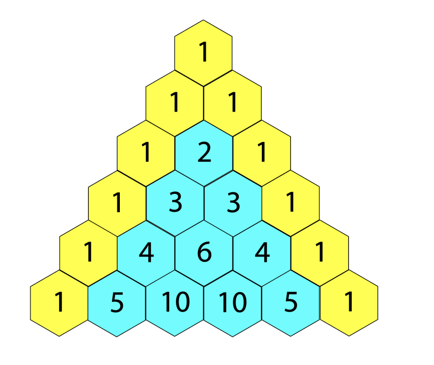 A triangle with 6 equal sides. Each element is a hexagon. The left and right sides are yellow hexagons, and all other hexagons are blue. First row: 1. Second row: 1 1. Third row: 1 2 1. Fourth row: 1 3 3 1. Fifth row: 1 4 6 4 1. Sixth row: 1 5 10 10 5 1.