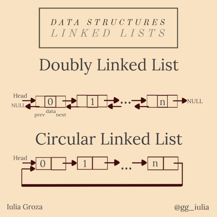 Linked Lists 2