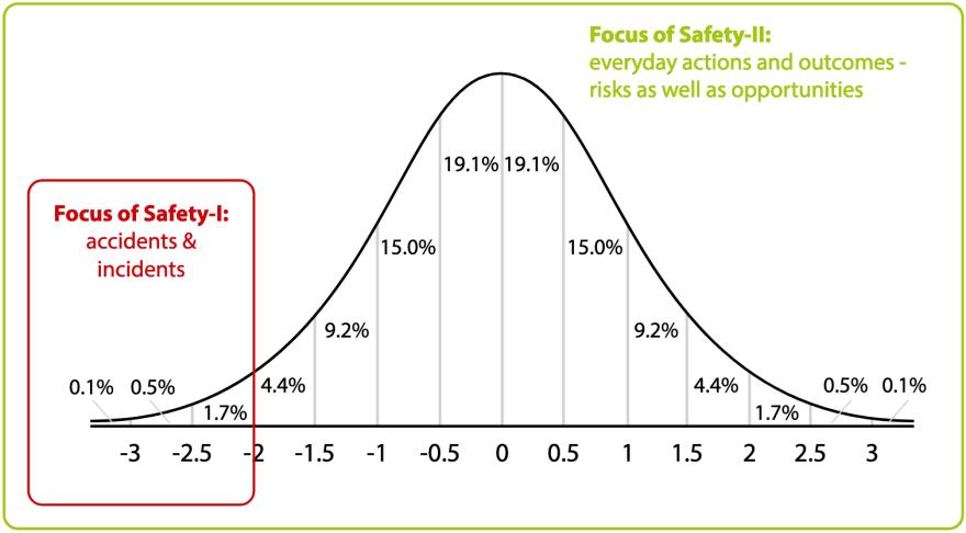 Safety I vs. Safety II