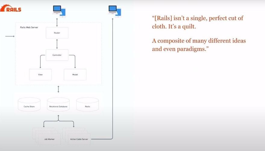 Rails as a Model View Controller Concept