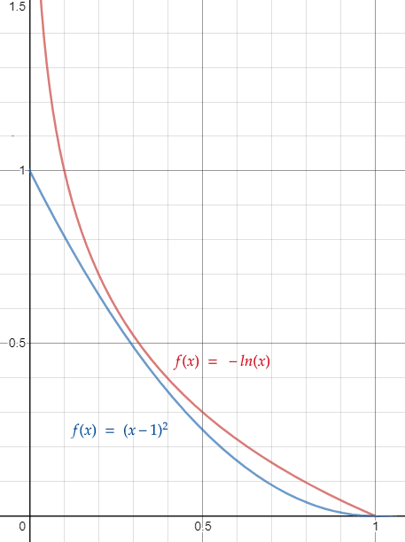 loss function comparison