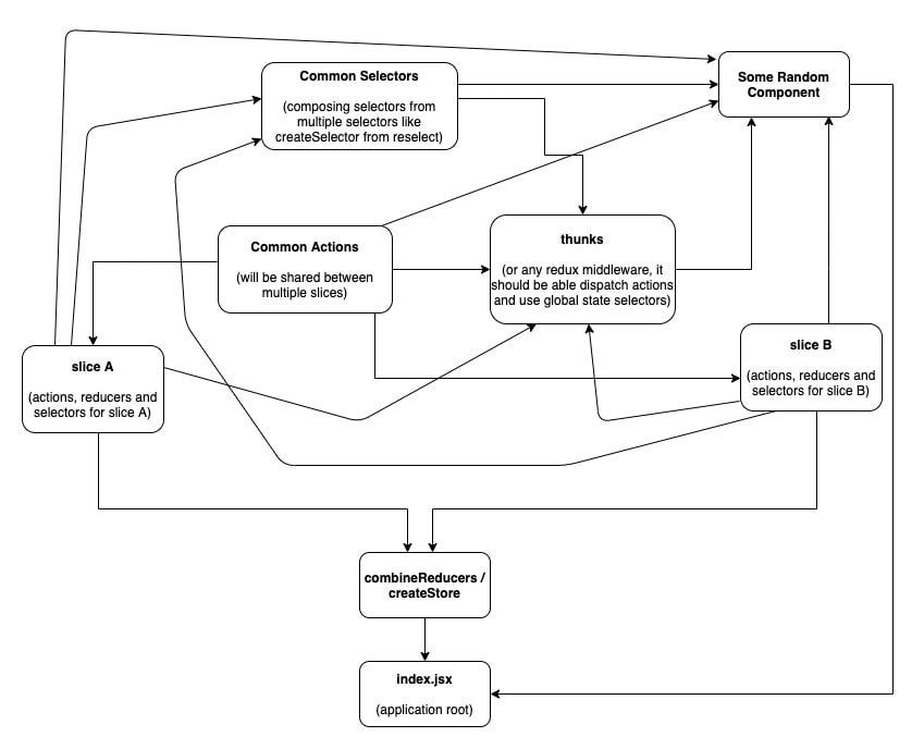 redux import diagram