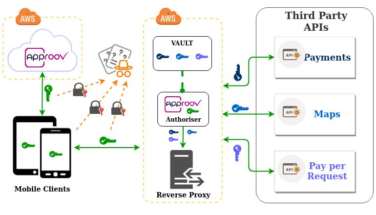 approov-aws-reverse-proxy-authoriser_white-1