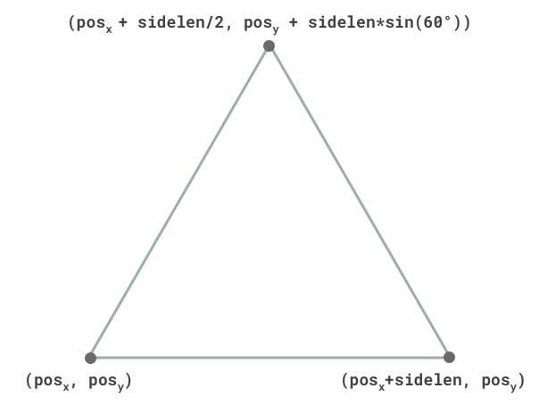 Equilateral Triangle Vertex Positions