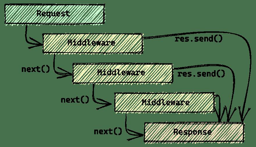 Request middleware response flow author Sarah Ksiyer