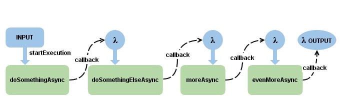Async flow