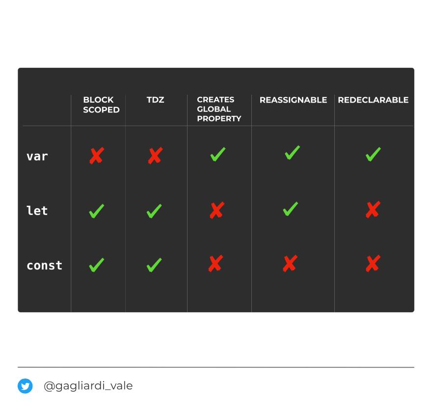 var, let, and const in JavaScript: a cheatsheet