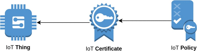 IoT Thing attaches to IoT Certificate which is included in an IoT Policy