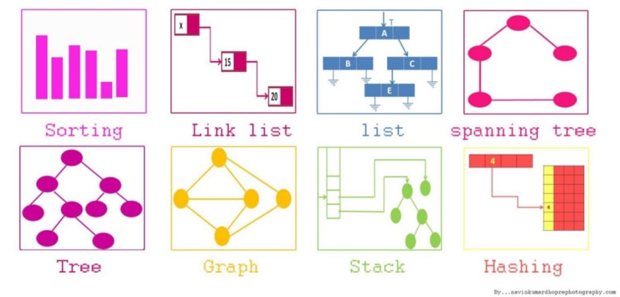 10 Data Structure and Algorithms Articles Beginners Should
