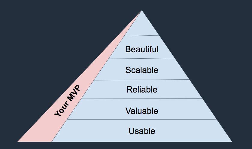 MVP Pyramid