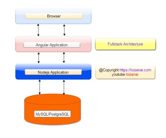 Architecture for Angular 11 Node.js MySQL CRUD Example Fullstack