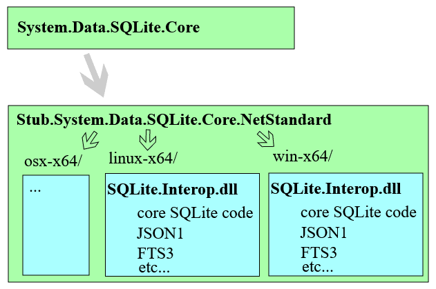 SQLite package structure