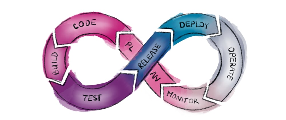 Cover image for Continuous Integration / Continuous Delivery