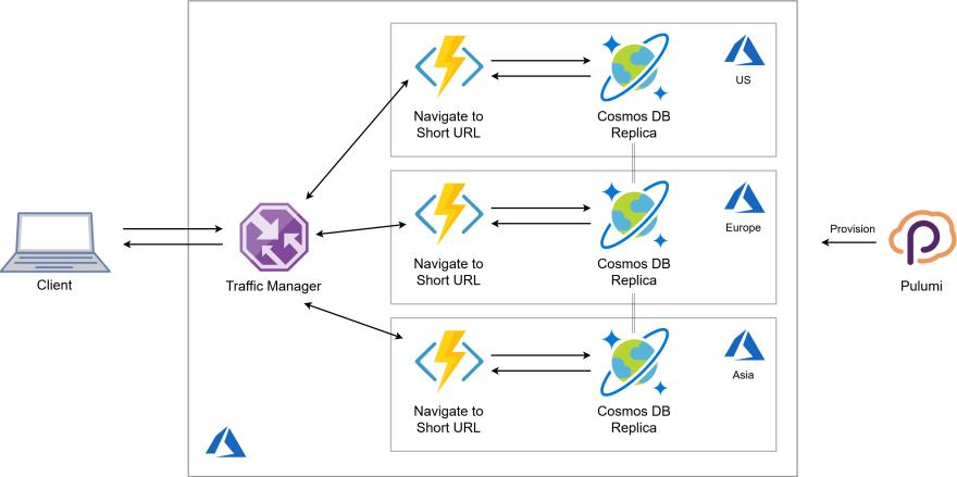 The multi-region URL Shortener app