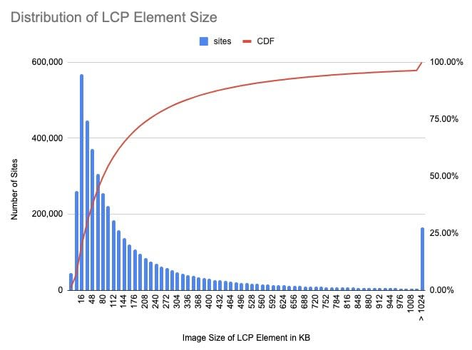 Distribution of LCP Element Size