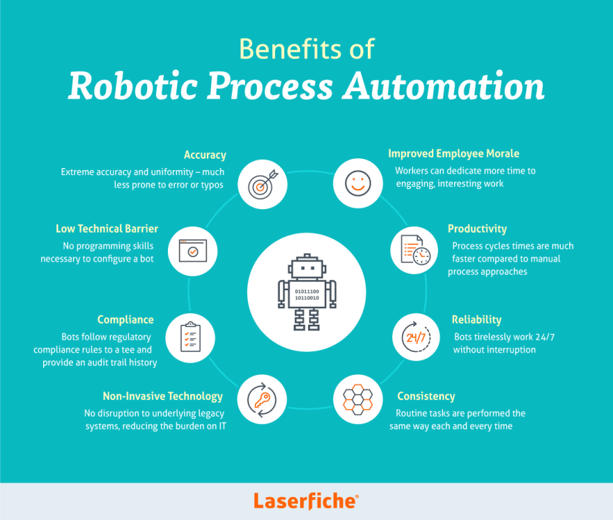 The benefits of using RPA by Laserfiche