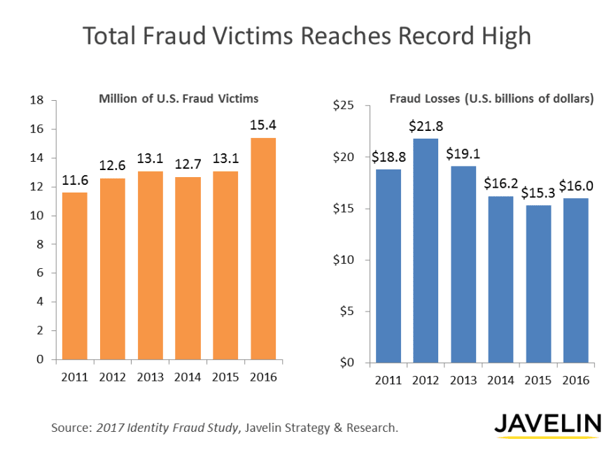 total fraud victims