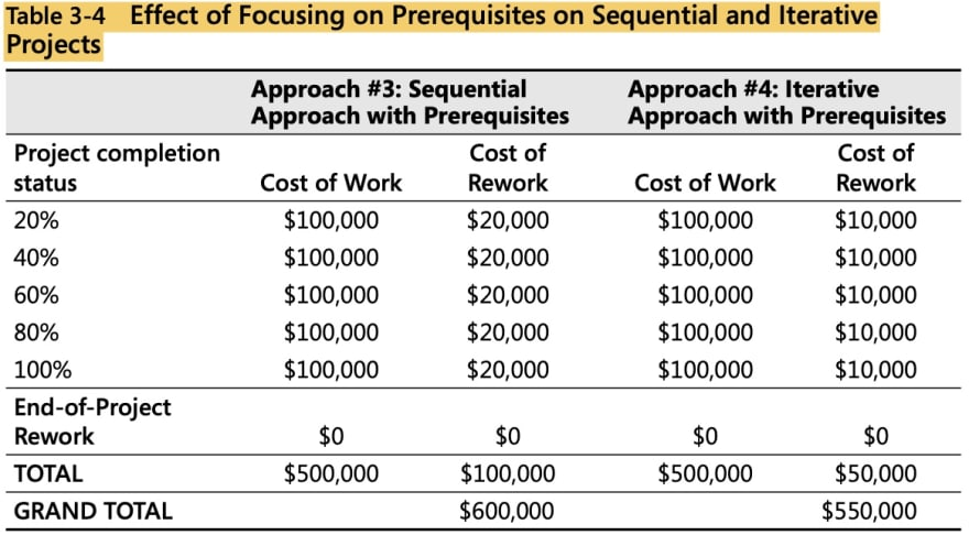 tabular representation of costs when prerequisites are focused in both approaches