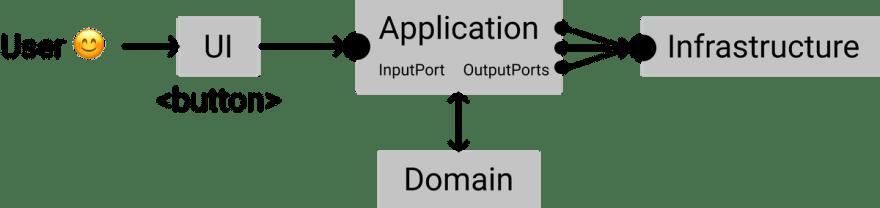 Use case data flow diagram