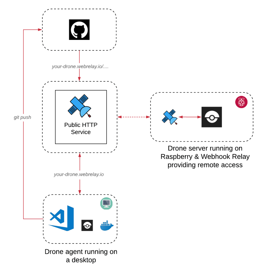 Setting up simple, self-hosted & fast CI/CD solution with