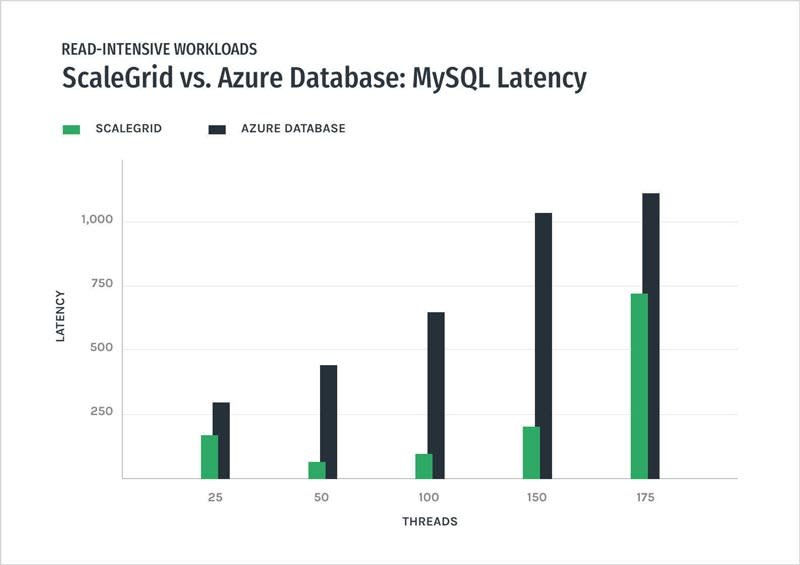MySQL - ScaleGrid vs Azure Databases – Read-Intensive Latency Performance Graph