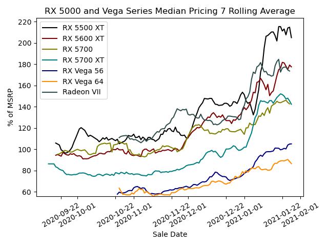 RX 5000 and Vega Series Pricing