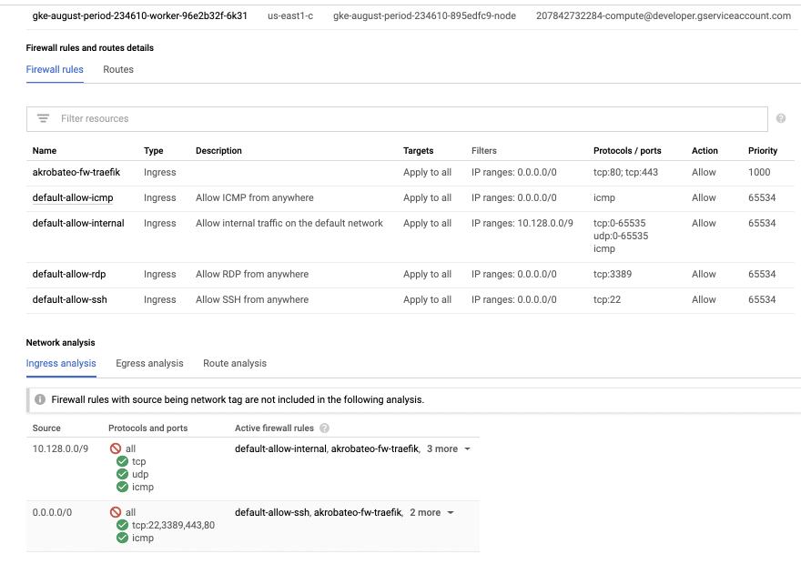 Screenshot of the VPC interface on GCP, the 10.24.0.0 subnet doesn't seem to be allowed