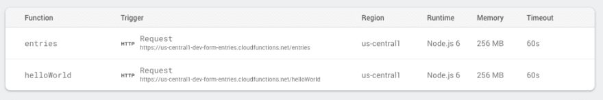 All the Google Cloud Functions in the Firebase Console