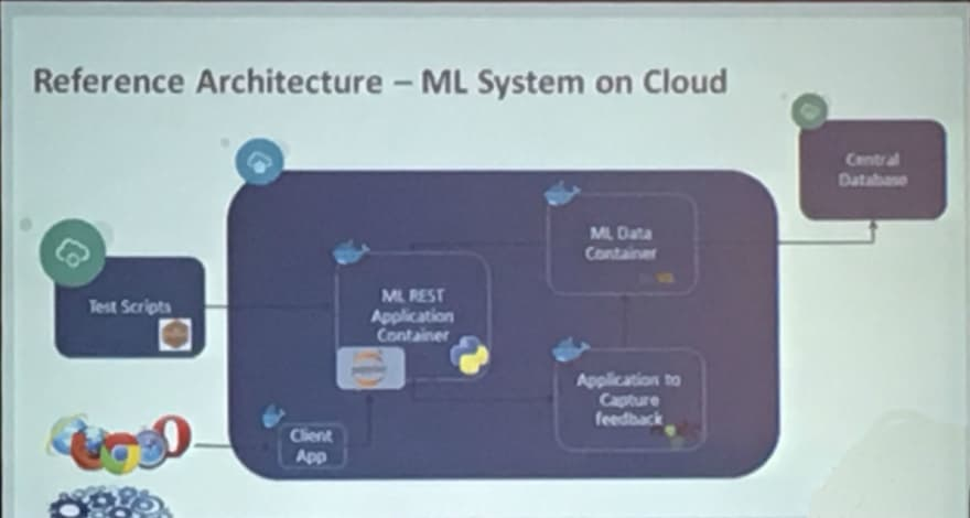 Reference Architecture for Machine Learning in Cloud