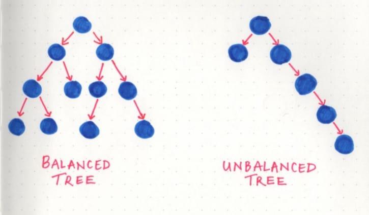 Balanced trees versus unbalanced trees