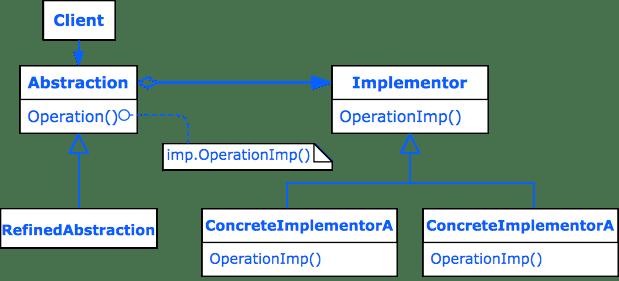Design Pattern Bridge