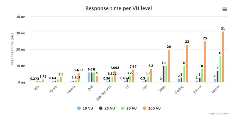 A chart comparing the response time per VU level of the best open source load testing tools except Artillery