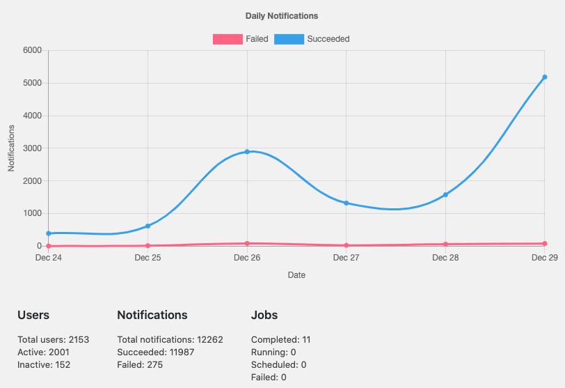Perfecty Push Notifications stats