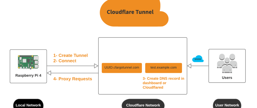 Cover image for A Free Cloudflare Tunnel running on a Raspberry Pi