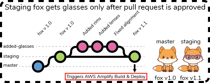 After the pull request has been accepted, a new commit has been added to the staging branch. This triggers a build on AWS Amplify which will deploy an updated version to staging with the new fox with snazzy glasses. The production fox remains unchanged because the glasses update has not been merged to master yet.