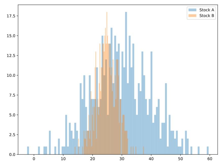 Histograma da variação dos preços das ações das companhias ao longo do tempo