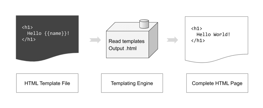 How templating engines work