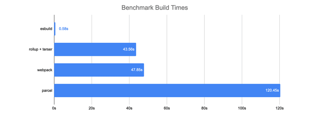 Cover image for 🔥 Battle for the Bundling time: esbuild — a JavaScript bundler and minifier written on Golang